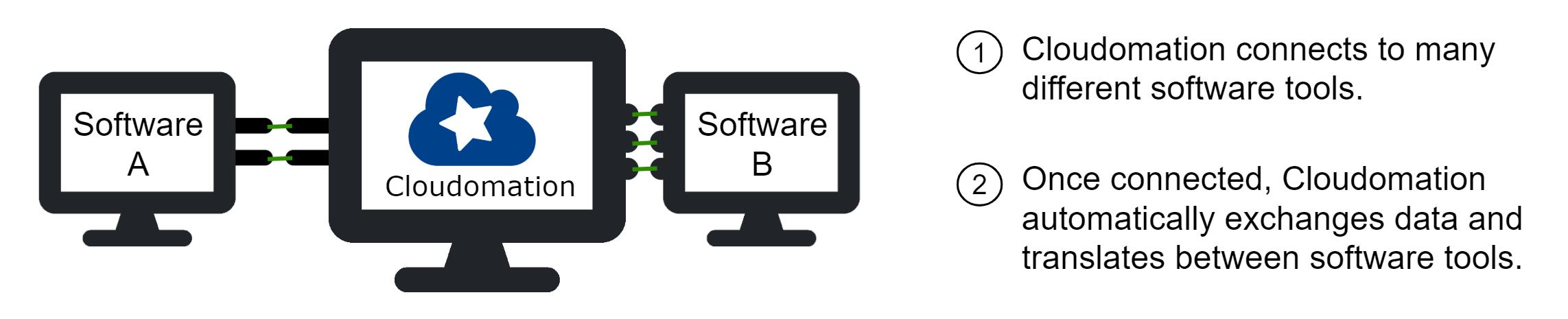 System integration scheme